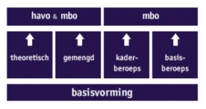 De stroming vanaf vmbo naar havo of mbo